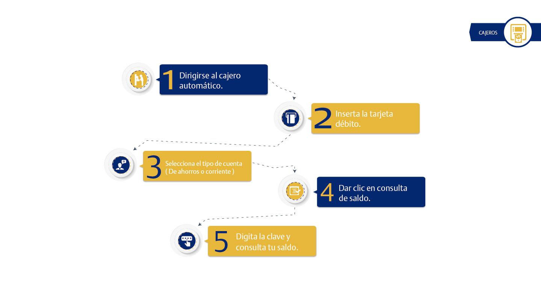 Banco de bogot cajeros for Cajeros en el aeropuerto